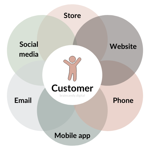 Customers want an omnichannel approach